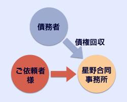 債権回収のイメージ図
