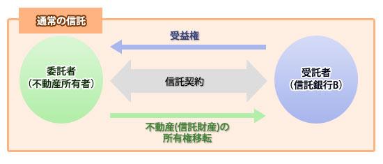通常の信託の図