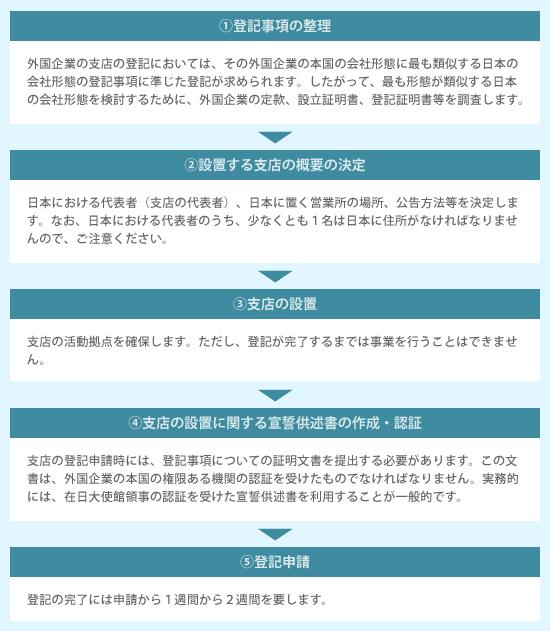 登記事項の整理→外国企業の支店の登記においては、その外国企業の本国の会社形態に最も類似する日本の会社形態の登記事項に準じた登記が求められます。したがって、最も形態が類似する日本の会社形態を検討するために、外国企業の定款、設立証明書、登記証明書等を調査します。→設置する支店の概要の決定→日本における代表者(支店の代表者)、日本に置く営業所の場所、公告方法等を決定します。なお、日本における代表者のうち、少なくとも1名は日本に住所がなければなりませんので、ご注意ください。→支店の設置→支店の活動拠点を確保します。ただし、登記が完了するまでは事業を行うことはできません。→支店の設置に関する宣誓供述書の作成・認証→支店の登記申請時には、登記事項についての証明文書を提出する必要があります。この文書は、外国企業の本国の権限ある機関の認証を受けたものでなければなりません。実務的には、在日大使館領事の認証を受けた宣誓供述書を利用することが一般的です。→登記申請→登記の完了には申請から1週間から2週間を要します。