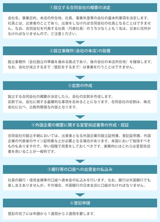 設立する合同会社の概要の決定→会社名、事業目的、本店の所在地、社員、事業年度等の会社の基本的事項を決定します。社員とは、出資者のことであり、出資をしなければ合同会社の社員となることはできません。なお、合同会社を代表する社員(代表社員)のうち少なくとも1名は、日本に住所がなければなりませんので、ご注意ください。→設立事務所(会社の本店)の設置→設立事務所(会社設立の準備を進める拠点であり、後の会社の本店所在地)を確保します。なお、会社が成立するまで(登記をするまで)は事業を行うことはできません。→定款の作成→設立する合同会社の概要が決定したら、会社の定款を作成します。定款では、会社に関する基礎的な事項を定めることになります。合同会社の定款は、株式会社に比べ、比較的簡易な内容となります。→外国企業の概要に関する宣誓供述書等の作成・認証→合同会社の設立手続においては、出資者となる外国企業の設立証明書、登記証明書、外国企業の代表者のサイン証明書などが必要となる場合があります。本国において取得すべきものもありますので、早い段階で用意をしておくべきです。実務的にはこれらは宣誓供述書を用いることが一般的です。→銀行等の口座への出資金の払込み→社員の銀行・信用金庫等の口座へ資本金の払込みを行います。なお、銀行は外国銀行でも差し支えありませんが、その場合、外国銀行の日本支店に口座がなければなりません。→登記申請→登記の完了には申請から1週間から2週間を要します。